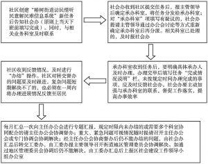 图2 信息系统任务流转程序