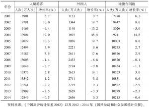 表1 2001年以来我国入境旅游接待人次及增长率