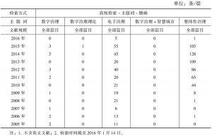 表2 检索中国知网得到的文献情况