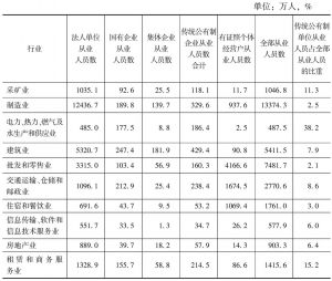 表15 2013年第二和第三产业传统公有制单位从业人员在全部从业人员中所占的比重