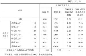 表38 2000~2008年按收入分组的城镇居民人均可支配收入比较