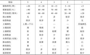表2 指标分级标准