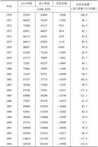 表6-1 中国对外贸易数据