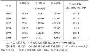 表6-1 中国对外贸易数据-续表
