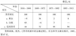 表9-1 1816~1913年英国、美国、法国的货币结构