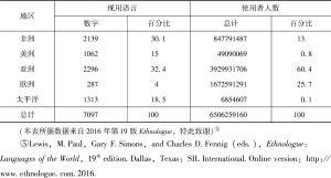 表1 世界诸语言分布表