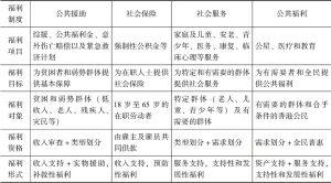 表1 香港社会福利制度主要构成