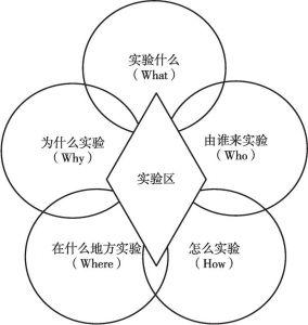 图3 实验区需要解决的主问题