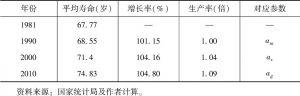 表3-1 不同年份居民的平均寿命及相关指标