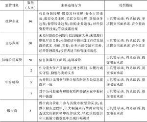 表3 2016年五大监管对象违规原因