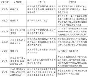 表9 《非上市公众公司监督管理办法》规定的监管措施