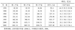 四川省各代表年份的产业结构