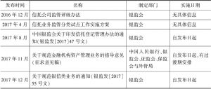 附表 2016~2017年度规章规范性文件目录