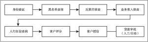 图8 贷前风控管理流程