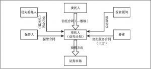 图4 结构化证券投资信托基本交易结构