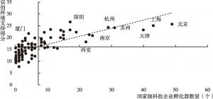 图5 各地区国家级科技企业孵化器数量与双创环境支持得分对比
