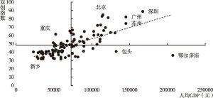 图12 各城市双创指数与其人均GDP对比