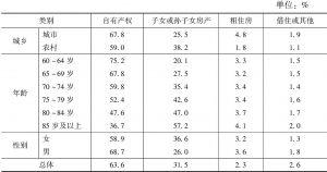 表1 分类别老年人现住房类型