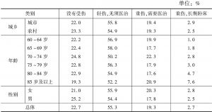 表6 分类别老年人跌倒后果