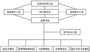 图5-1 国际刑警组织机构图