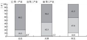图2 2016年京津冀三地产业结构比较