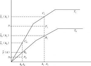图1-1 有效劳均GDP增长分解