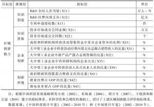 表5-1 区域创新能力评价指标体系