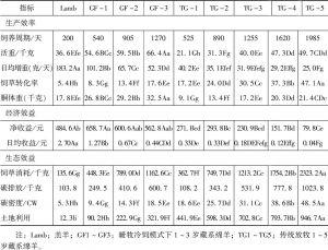 表2 不同年龄和养殖模式下藏羊生产效率、经济效益和生态效益核算