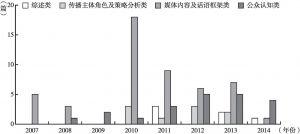 图2-2 2007~2014年收录于中国知网期刊全文数据库和万方数字化期刊全文库的气候传播中文文献统计