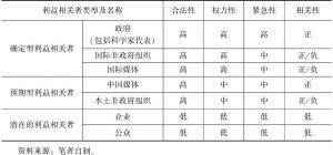 表4-1 中国气候传播与治理在国际谈判中的利益相关者分析