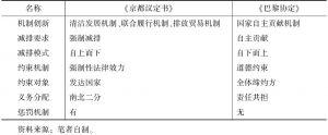 表7-3 《巴黎协定》与《京都议定书》的执行机制对比