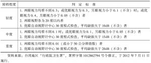 表1 台湾地区视觉功能障碍的等级判定