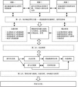 图3-1 研究路径示意