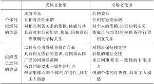表4-2 公司氏族文化与市场文化的特征比较
