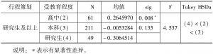表6-21 受教育程度在行程策划中的差异性