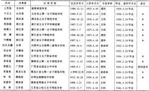 表2-9 奈良女子高等师范学校中国人留学生(本科)名单(1929~1949年)