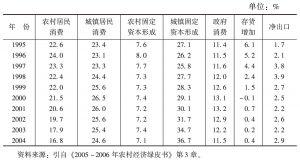 表6 按支出法对国内生产总值的分解(以国内生产总值为100)
