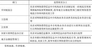 表1 《办法》对P2P网贷业务监管的职责分工