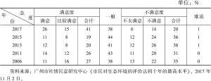 表1 对空气环境的评价变化