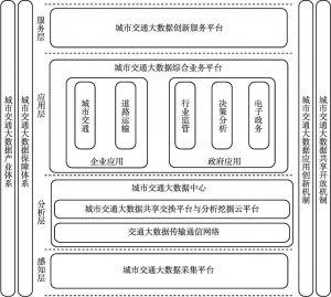 图1 城市智能交通大数据体系总体框架