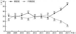 """图1 2008年以来广州市民对城市""""生态环境""""的评价"""
