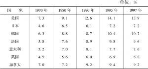 表12-10 七国集团(G7)医疗卫生经费占GDP的比重