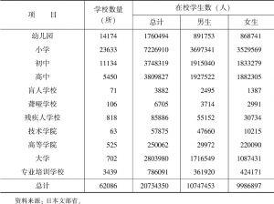 表7-4 日本各类学校数量及在校学生数(2003年5月1日)