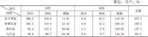 表3-3 四达在主要运营国家的用户数