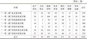 """表1 中国赴""""一带一路""""沿线国家参展领域统计"""