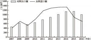 图1 2007~2016年中阿双边贸易额变化