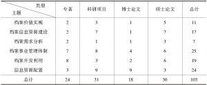 表2-3 中文文献来源分布表