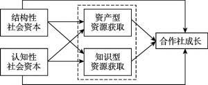 图1 研究假设模型