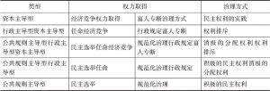 表1 富人治村的类型与特征