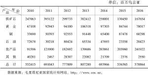 表4-24 主要出口商品金额